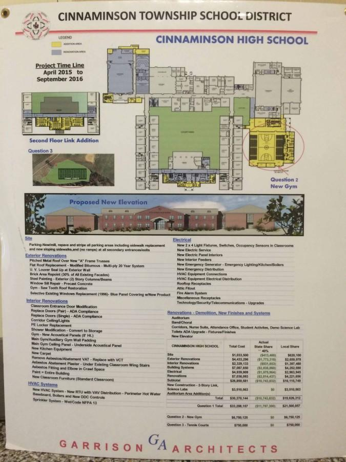 Passing of Referendum Will Bring Drastic Changes to CHS in 2015